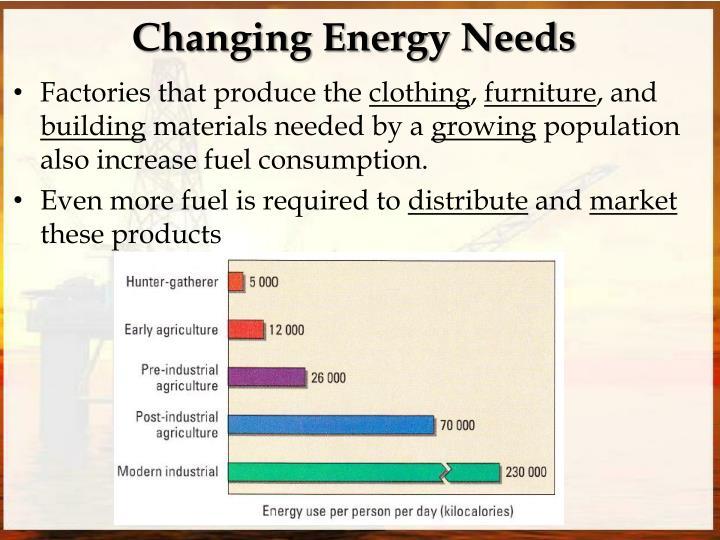 Changing Energy Needs