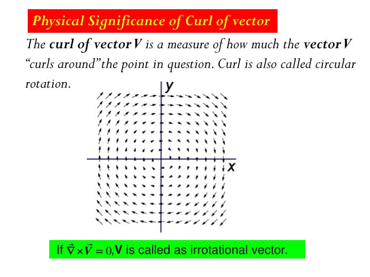 Physical Significance of Curl of vector