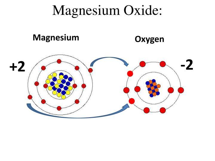 Magnesium Oxide: