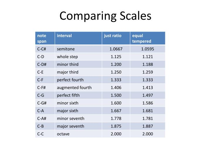 Comparing Scales