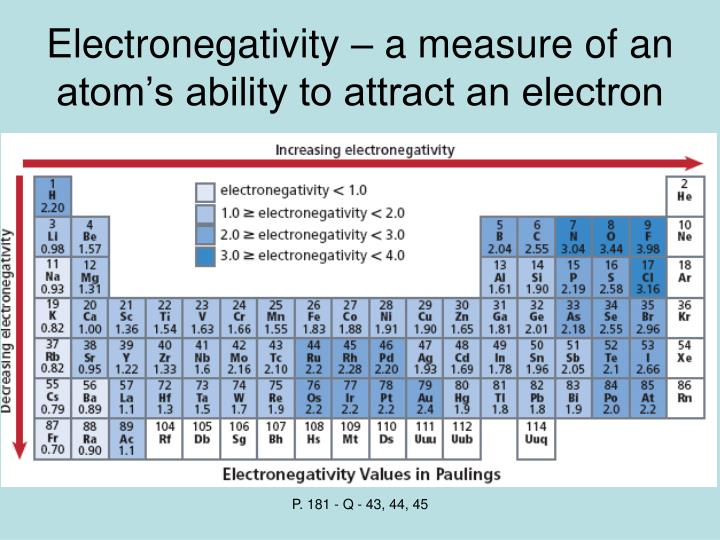 Electronegativity – a measure of an atom's ability to attract an electron