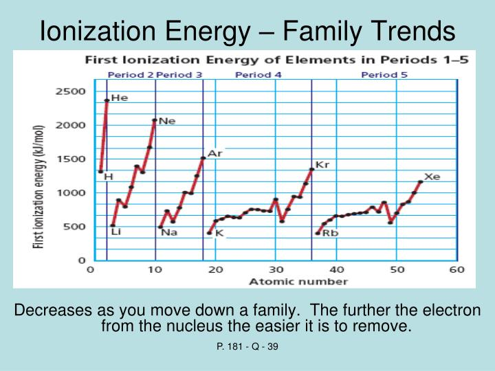 Ionization Energy – Family Trends