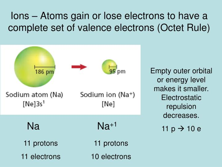 Ions – Atoms gain or lose electrons to have a complete set of valence electrons (Octet Rule)
