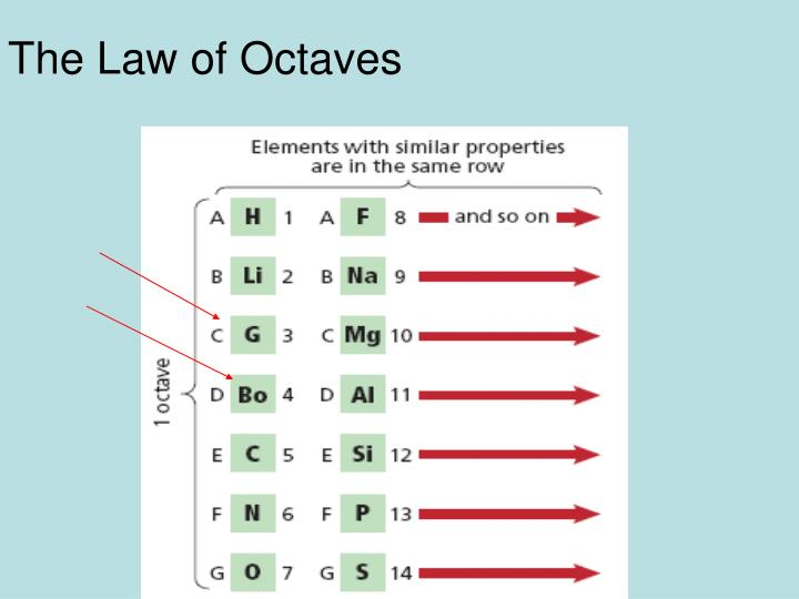 The Law of Octaves