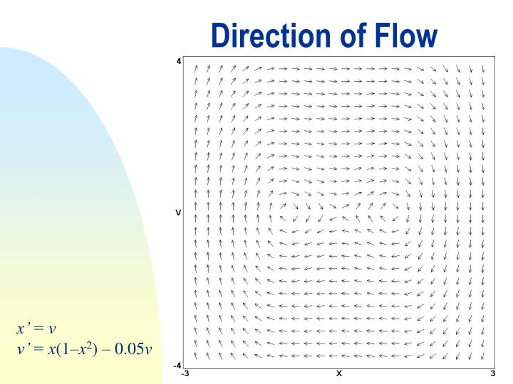 Direction of Flow