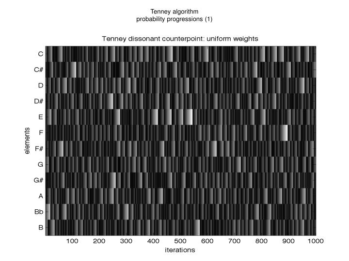 Tenney algorithm