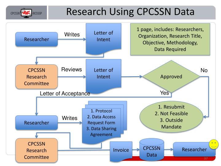 Research Using CPCSSN