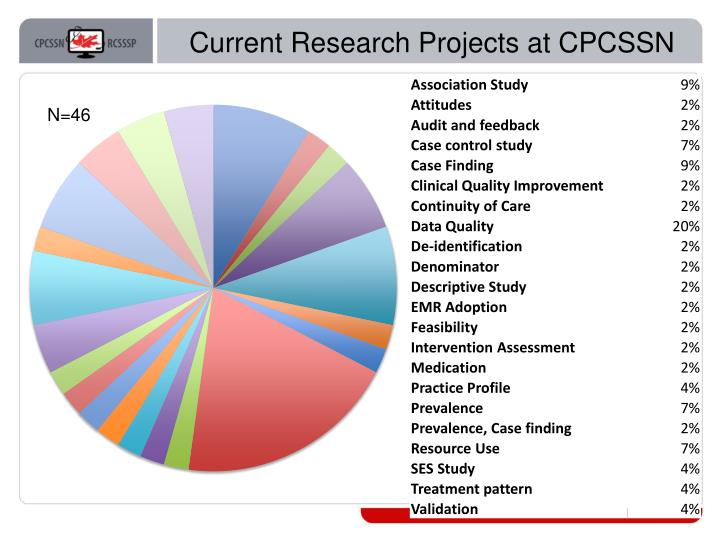 Current Research Projects at CPCSSN