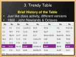 3 trendy table11