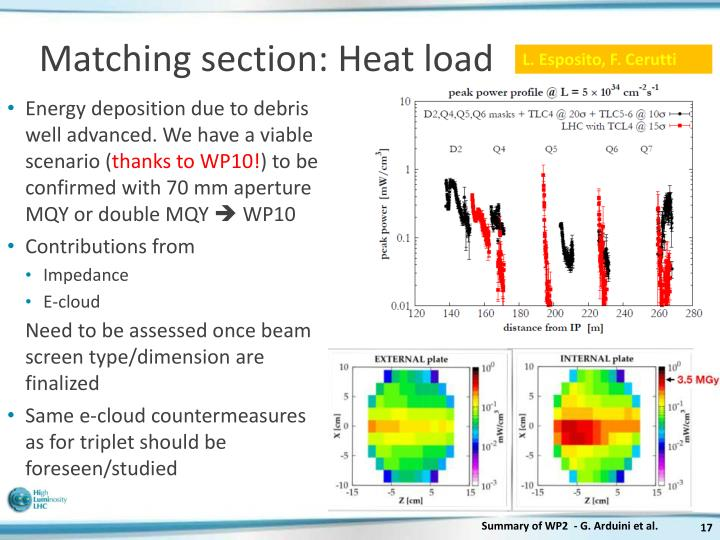 Matching section: Heat load