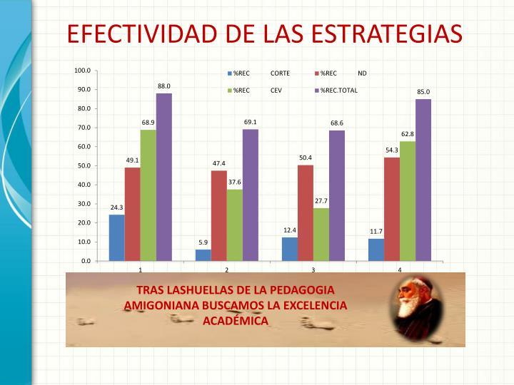 EFECTIVIDAD DE LAS ESTRATEGIAS