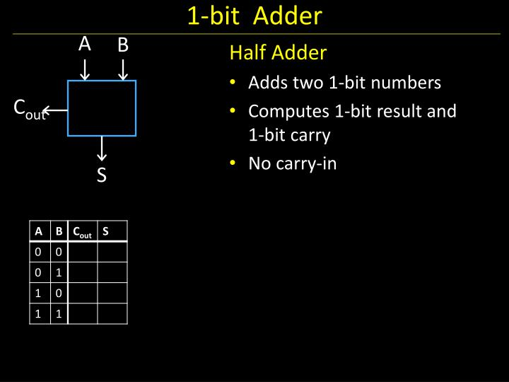 1-bit  Adder