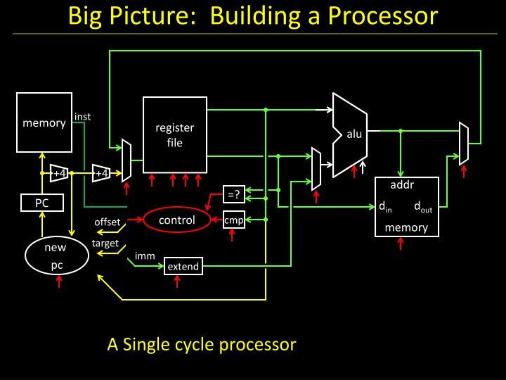 Big Picture:  Building a Processor