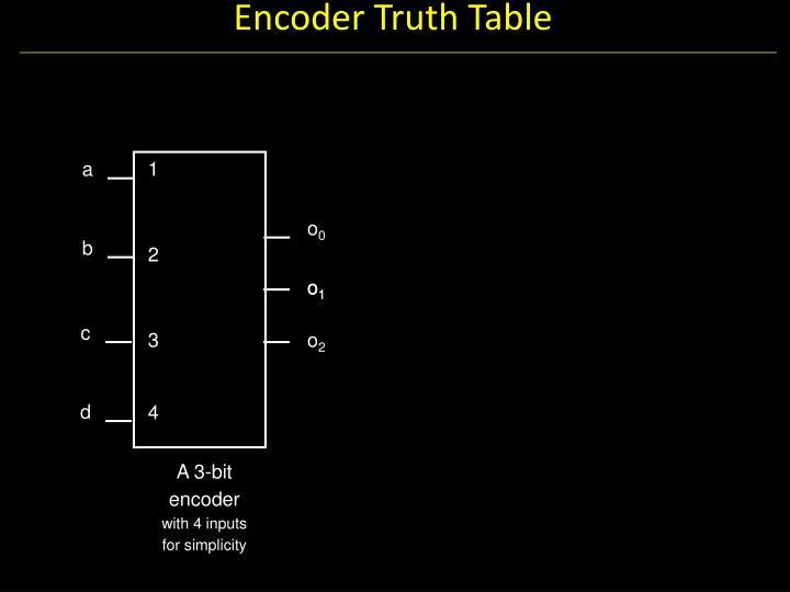 Encoder Truth Table