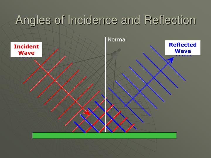 Angles of Incidence and Reflection