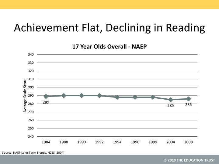 Achievement Flat, Declining in Reading
