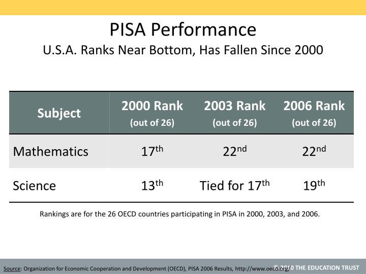 PISA Performance