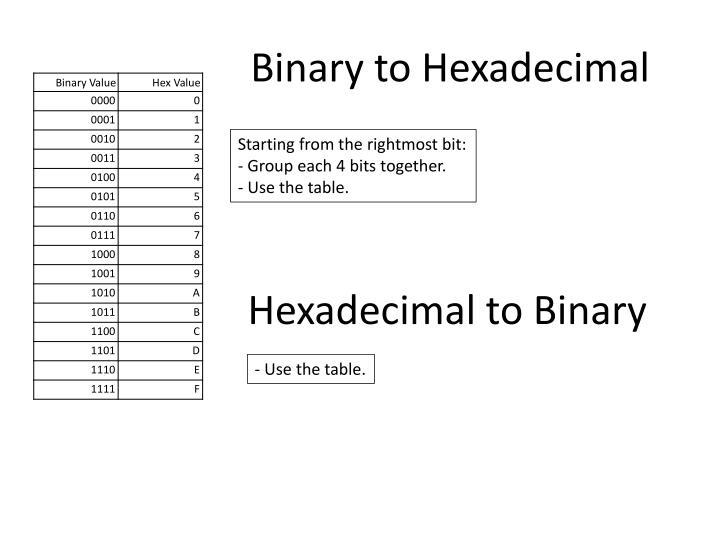 Binary to Hexadecimal