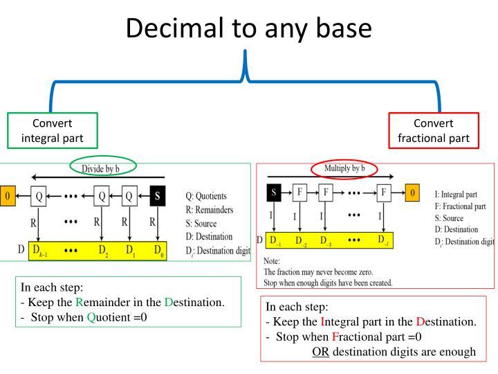 Decimal to any base