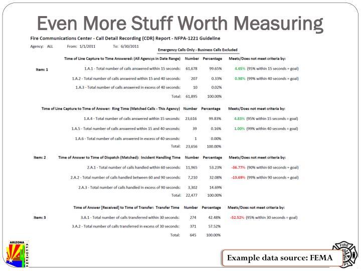 Even More Stuff Worth Measuring