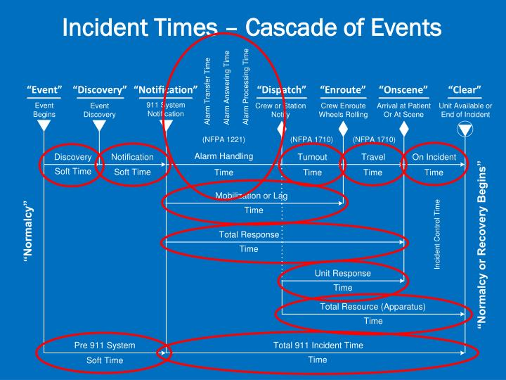 Incident Times – Cascade of Events