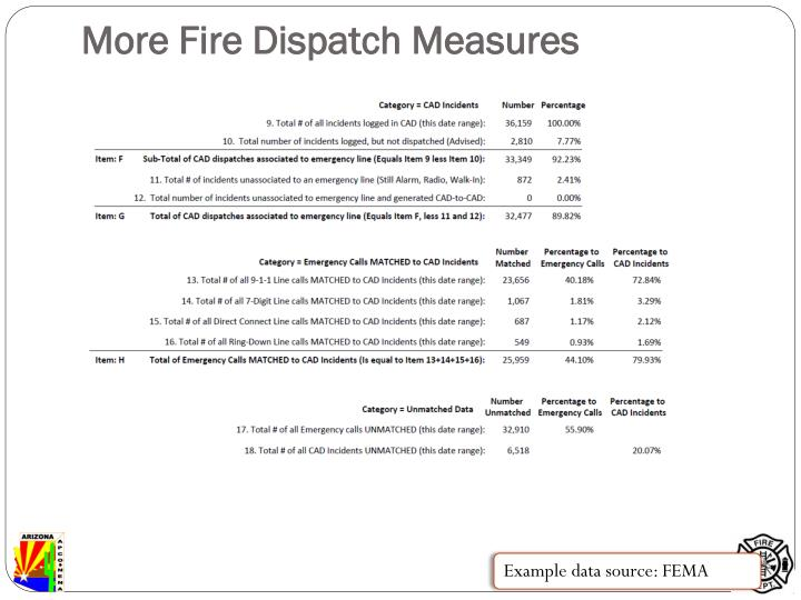 More Fire Dispatch Measures