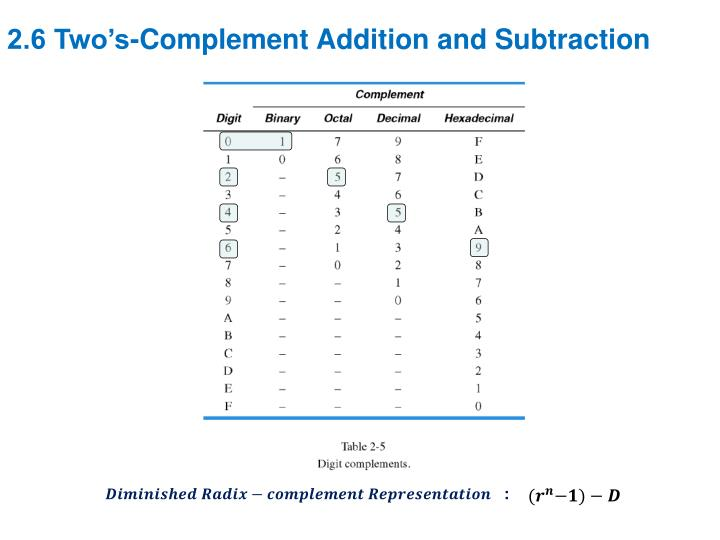 2.6 Two's-Complement Addition and Subtraction