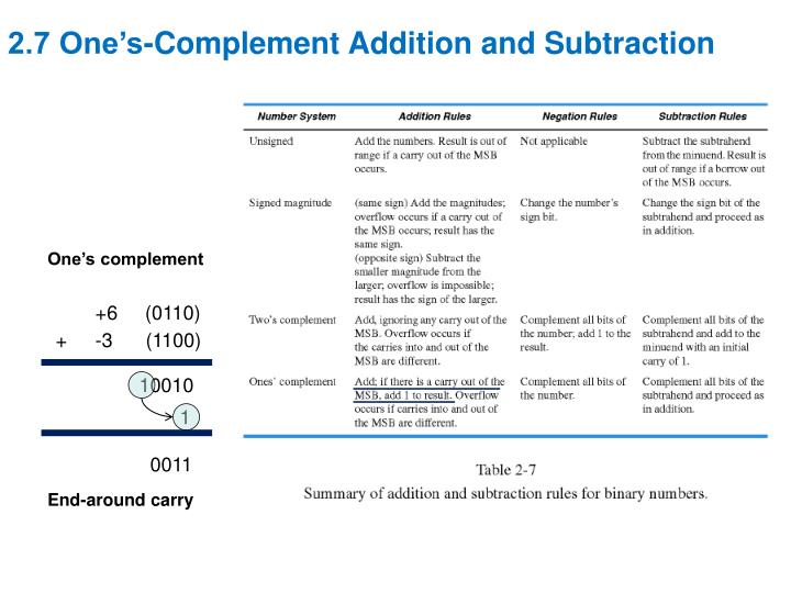 2.7 One's-Complement Addition and Subtraction