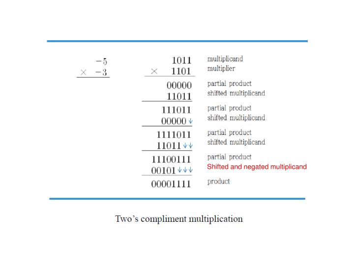 Shifted and negated multiplicand