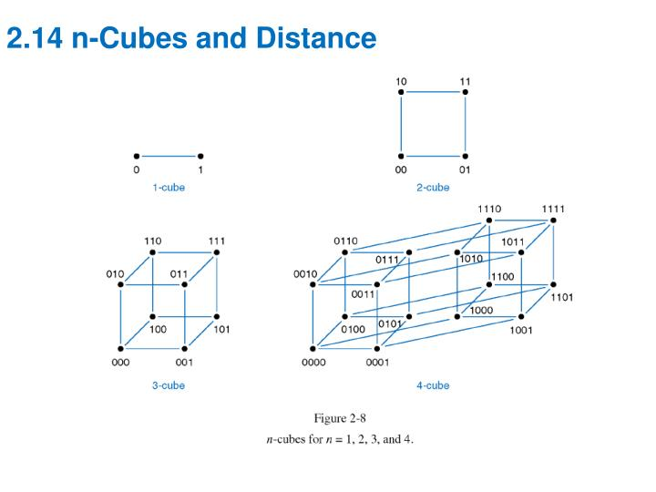 2.14 n-Cubes and Distance