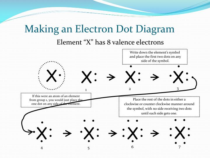 Making an Electron Dot Diagram
