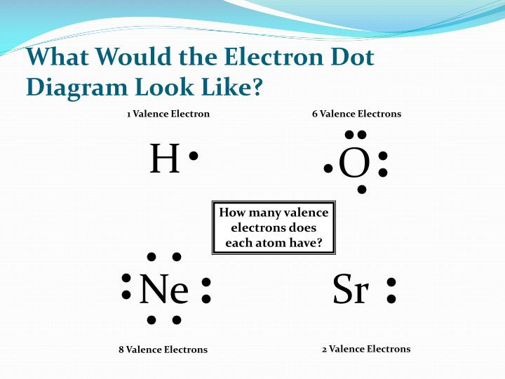 What Would the Electron Dot Diagram Look Like?