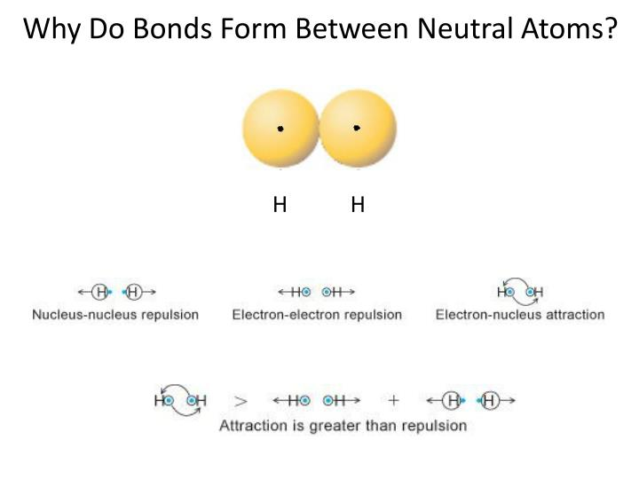 Why Do Bonds Form Between Neutral Atoms?