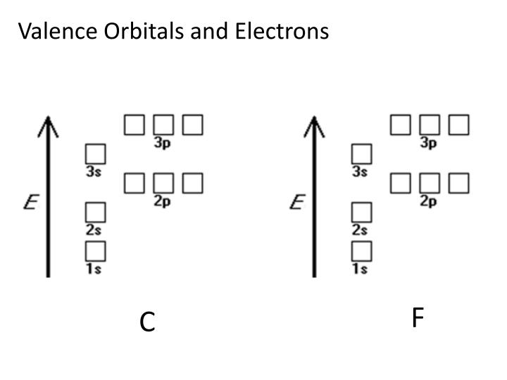 Valence Orbitals and Electrons