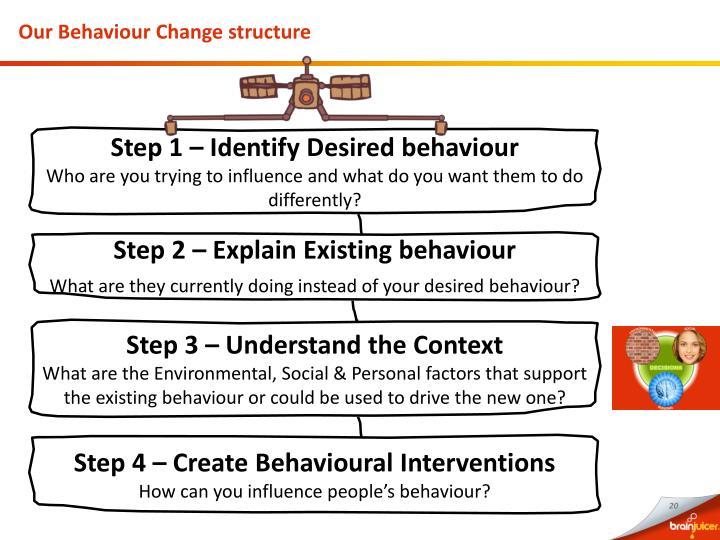 Our Behaviour Change structure