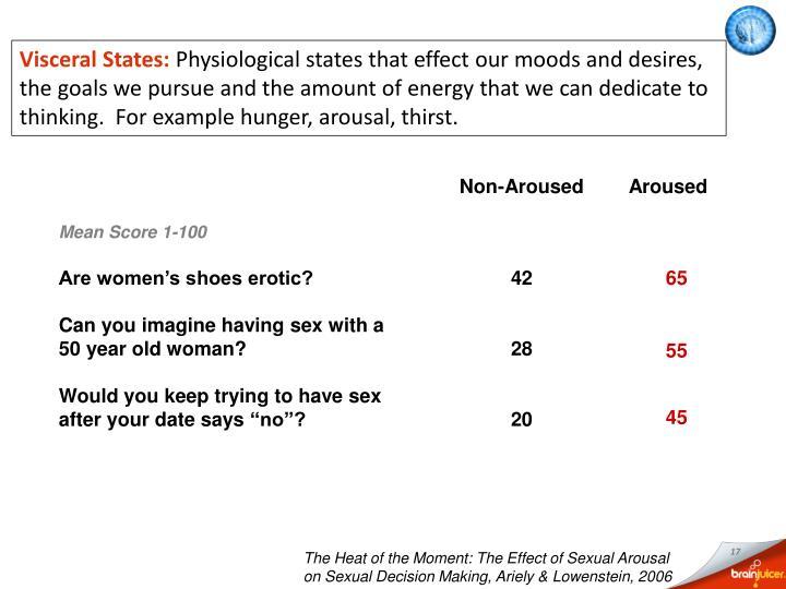 Visceral States: