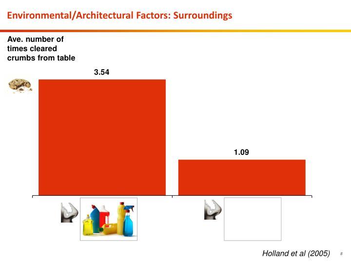 Environmental/Architectural Factors: Surroundings