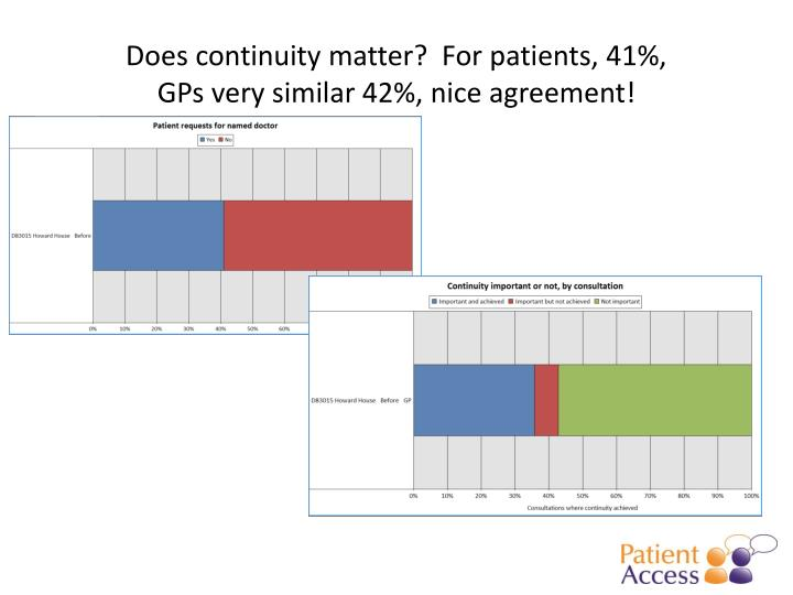 Does continuity matter?  For patients, 41%,