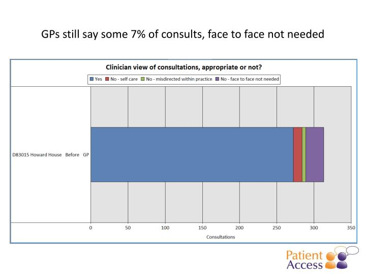 GPs still say some 7% of consults, face to face not needed