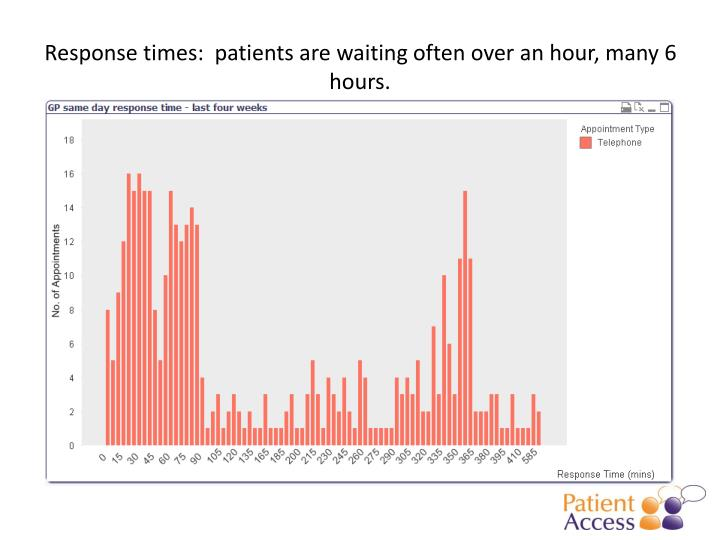 Response times:  patients are waiting often over an hour, many 6 hours.