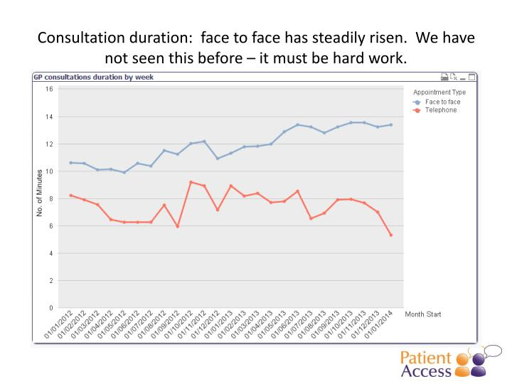 Consultation duration:  face to face has steadily risen.  We have not seen this before – it must be hard work.