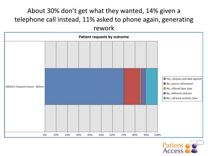 About 30% don't get what they wanted, 14% given a