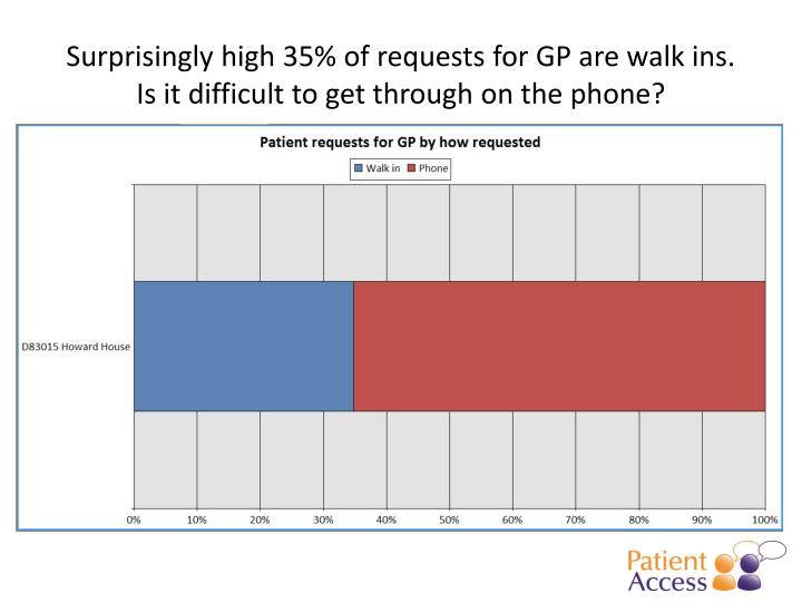 Surprisingly high 35% of requests for GP are walk ins.