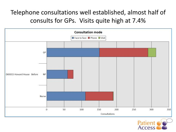 Telephone consultations well established, almost half of consults for GPs.  Visits quite high at 7.4%