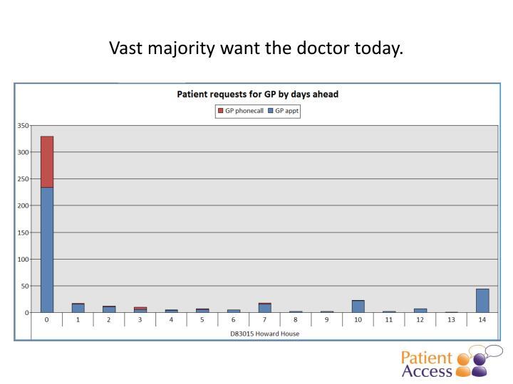 Vast majority want the doctor today.