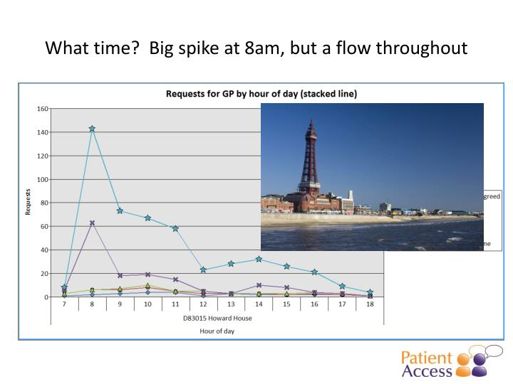 What time?  Big spike at 8am, but a flow throughout