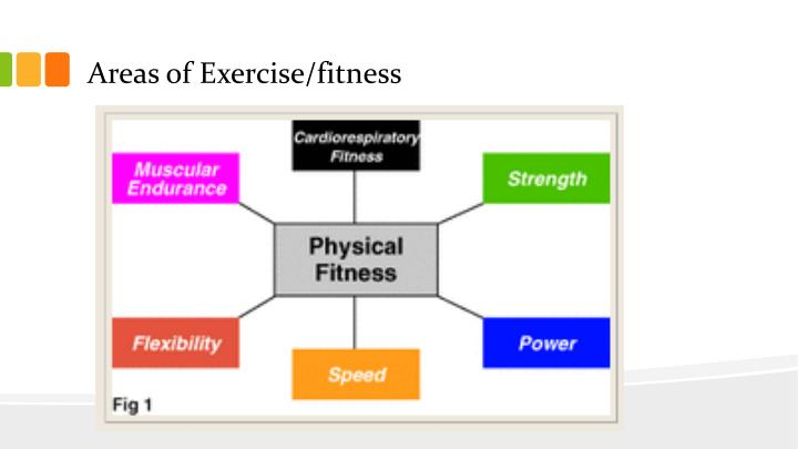 Areas of Exercise/fitness
