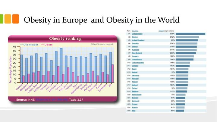 Obesity in Europe  and Obesity in the World