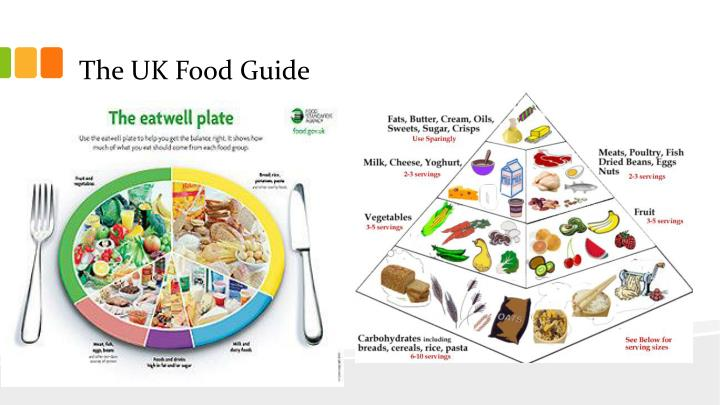 The UK Food Guide