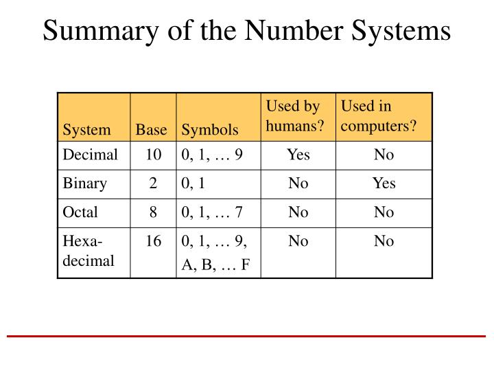 Summary of the Number Systems